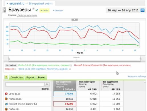 конкурент Яндекс метрики и Google analytics